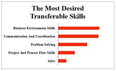 5 Transferable Skills Employers Want and You Should Have