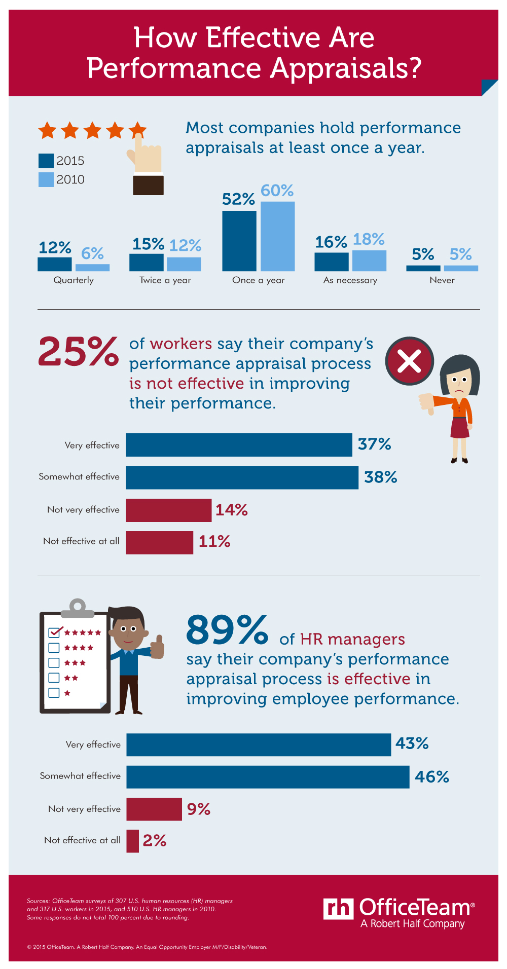 Office Team Performance Reviews Infographic