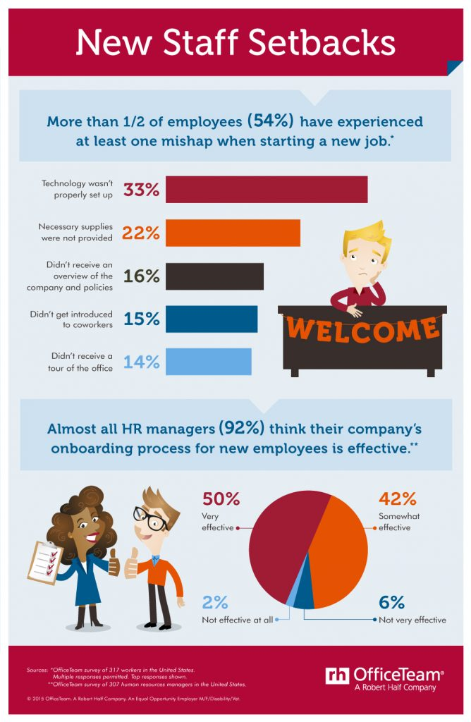 The wrong way to welcome new employees infographic altavistaventures Image collections