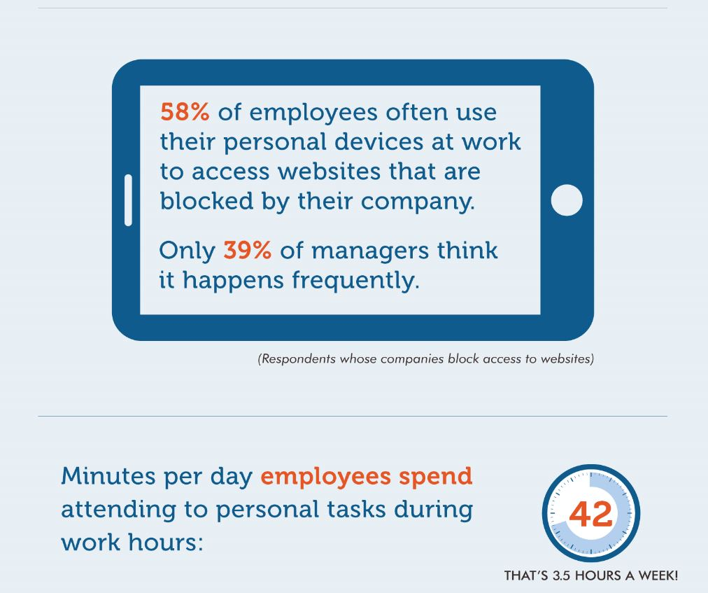 How Much Time Employees Spend on Cell Phones and Personal